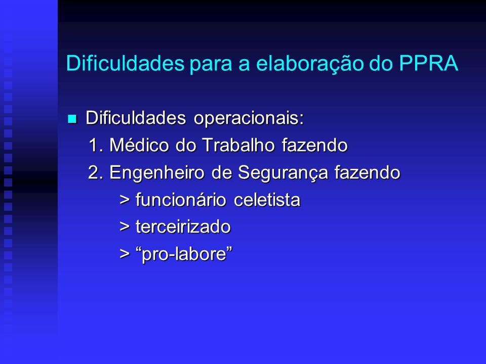 Dificuldades para a elaboração do PPRA