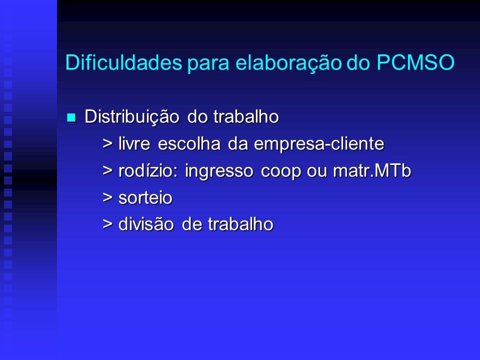 Dificuldades para elaboração do PCMSO