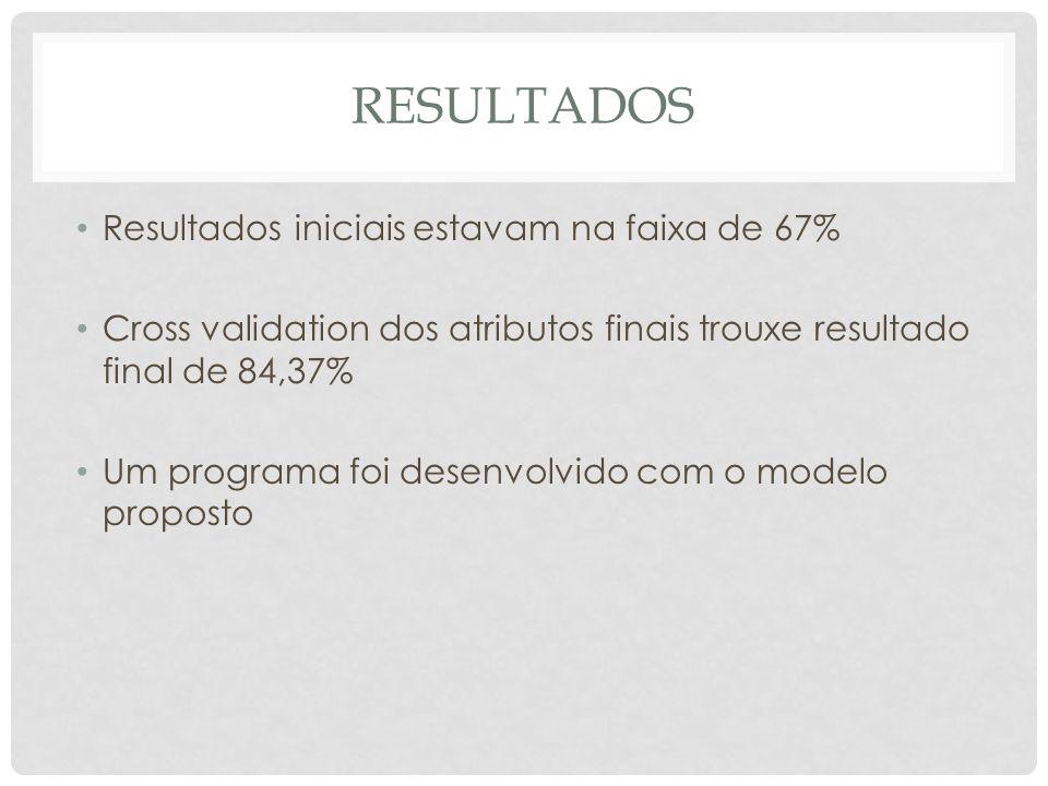 Resultados Resultados iniciais estavam na faixa de 67%