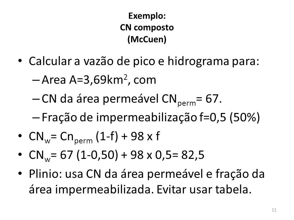 Exemplo: CN composto (McCuen)