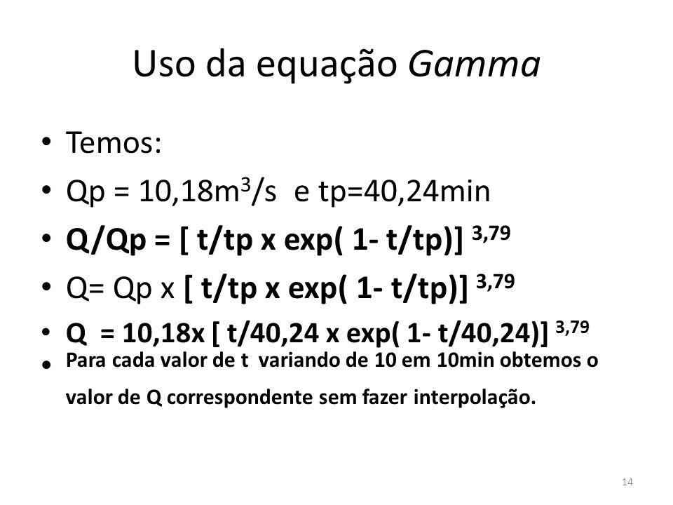 Uso da equação Gamma Temos: Qp = 10,18m3/s e tp=40,24min