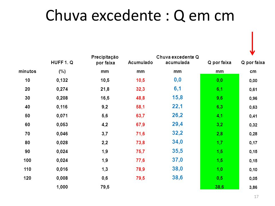 Chuva excedente : Q em cm