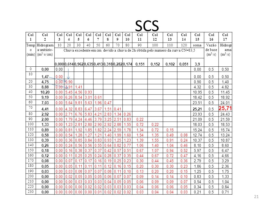 SCS Col. 1. 2. 3. 4. 5. 6. 7. 8. 9. 10. 11. 12. 13. 14. 15. 16. 17. Tempo. (min)