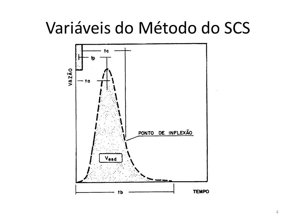 Variáveis do Método do SCS