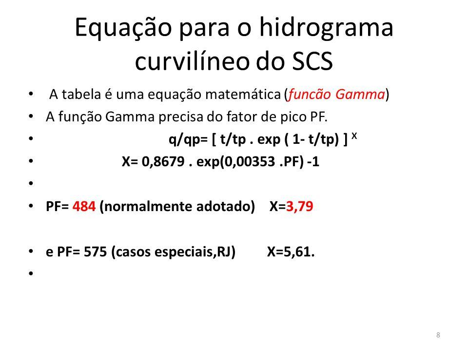 Equação para o hidrograma curvilíneo do SCS