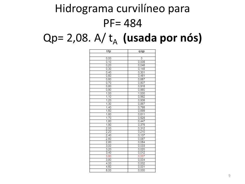 Hidrograma curvilíneo para PF= 484 Qp= 2,08. A/ tA (usada por nós)