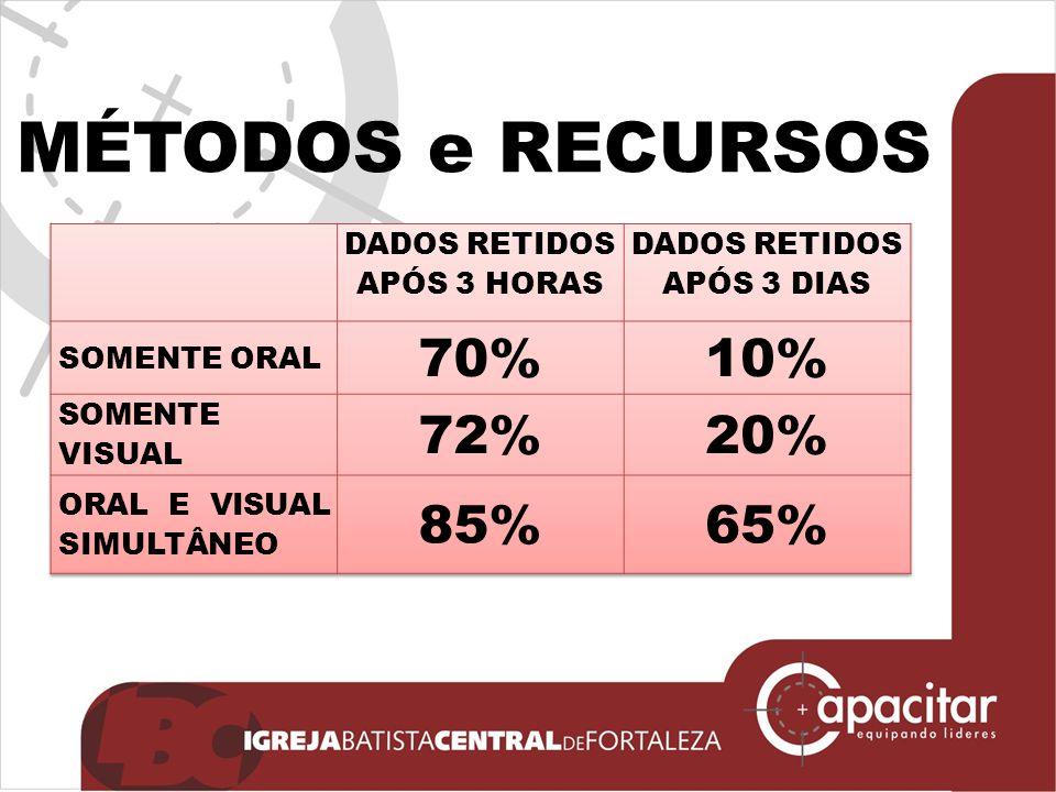 DADOS RETIDOS APÓS 3 HORAS DADOS RETIDOS APÓS 3 DIAS