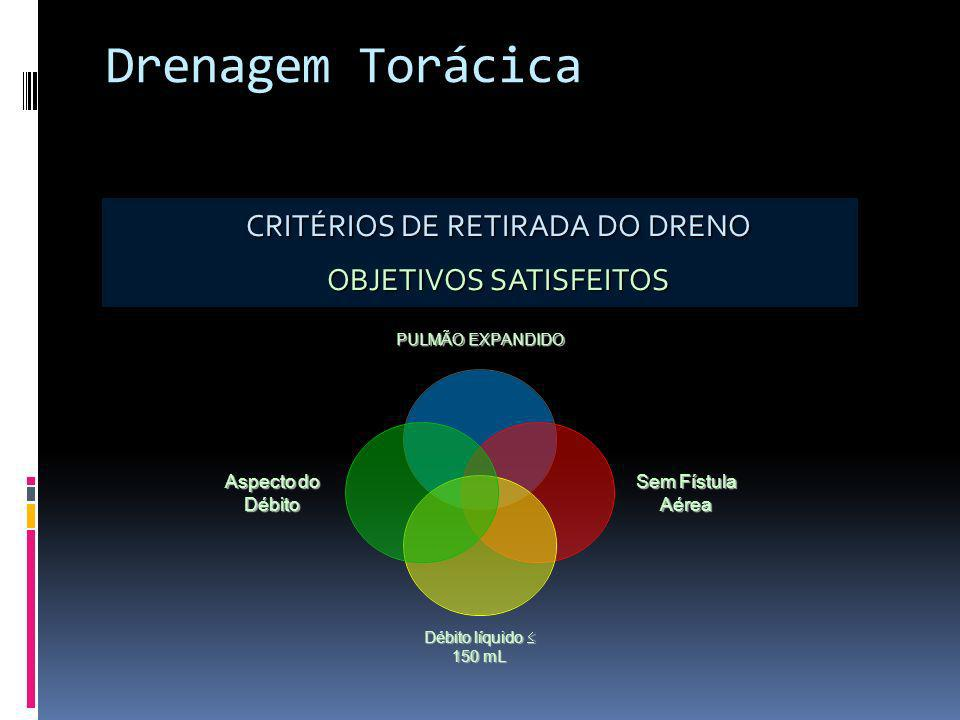 Drenagem Torácica CRITÉRIOS DE RETIRADA DO DRENO OBJETIVOS SATISFEITOS