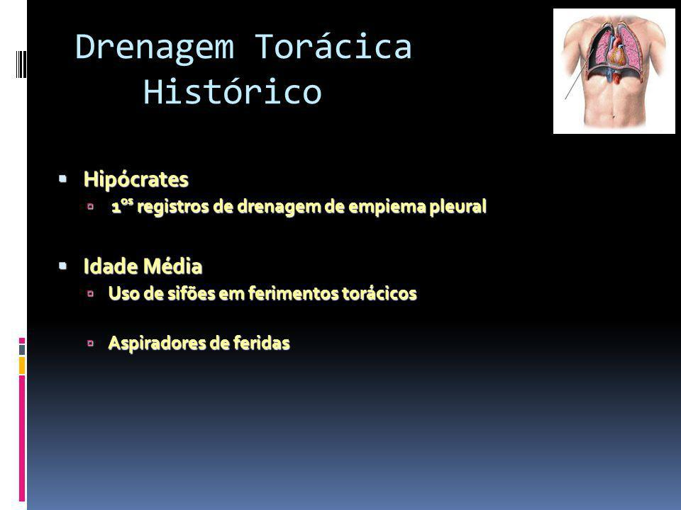 Drenagem Torácica Histórico Hipócrates Idade Média