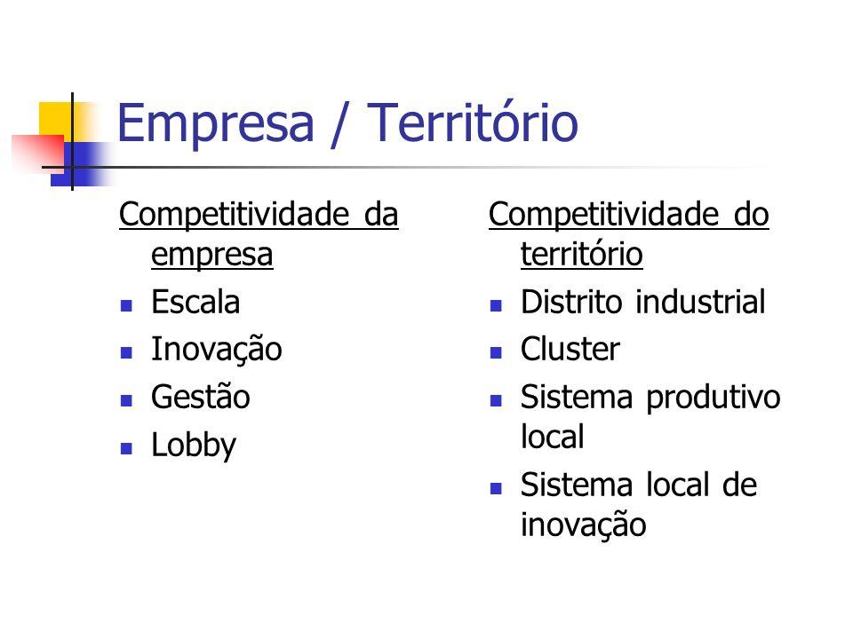 Empresa / Território Competitividade da empresa Escala Inovação Gestão