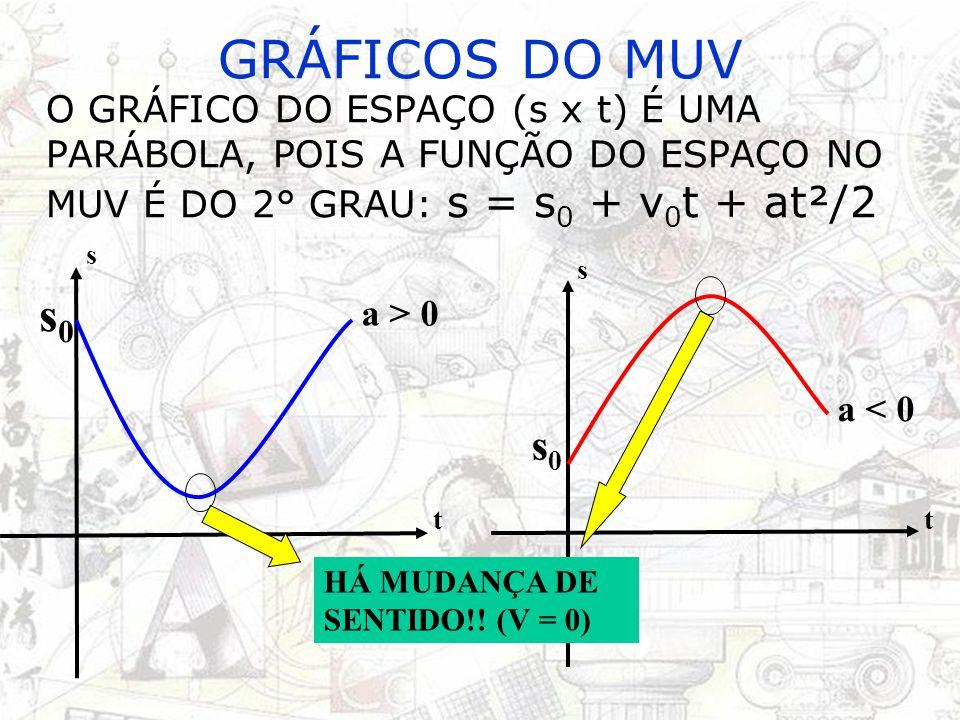 GRÁFICOS DO MUV O GRÁFICO DO ESPAÇO (s x t) É UMA PARÁBOLA, POIS A FUNÇÃO DO ESPAÇO NO MUV É DO 2° GRAU: s = s0 + v0t + at²/2.