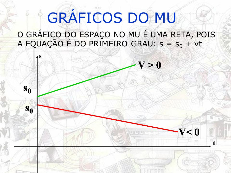 GRÁFICOS DO MU s0 s0 s0 s0 V > 0 V< 0 V > 0 V< 0 V > 0