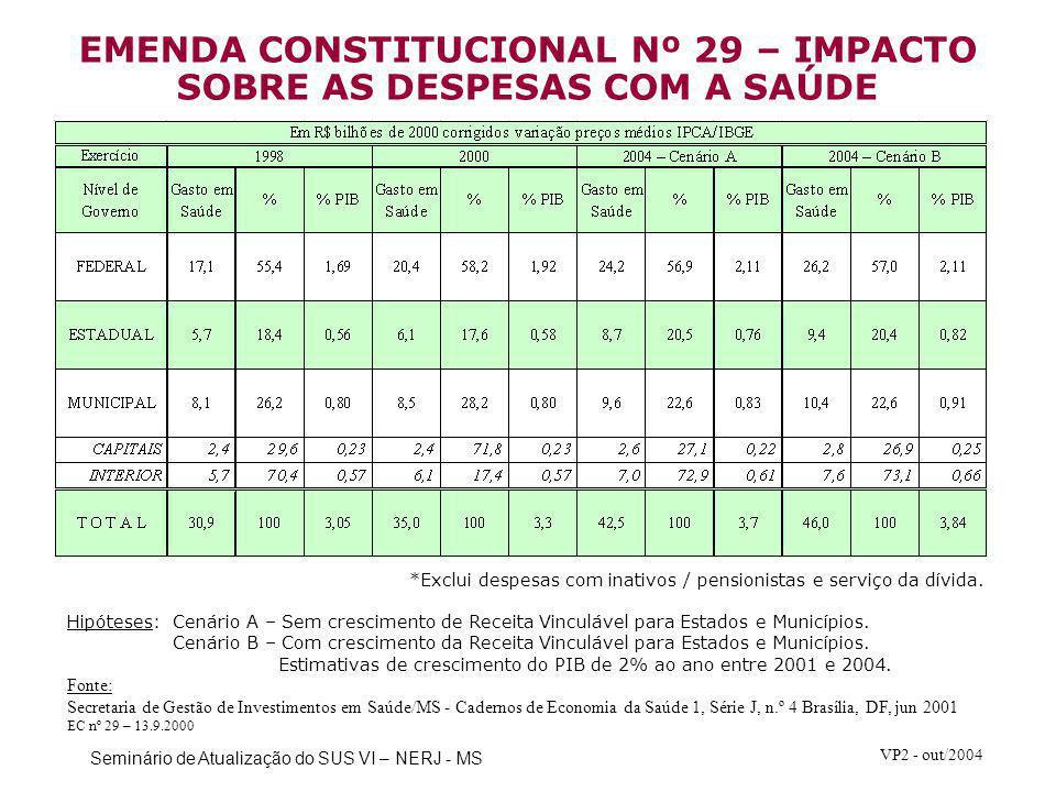 EMENDA CONSTITUCIONAL Nº 29 – IMPACTO SOBRE AS DESPESAS COM A SAÚDE