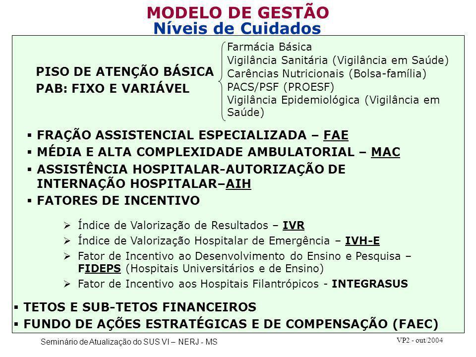 MODELO DE GESTÃO Níveis de Cuidados PISO DE ATENÇÃO BÁSICA