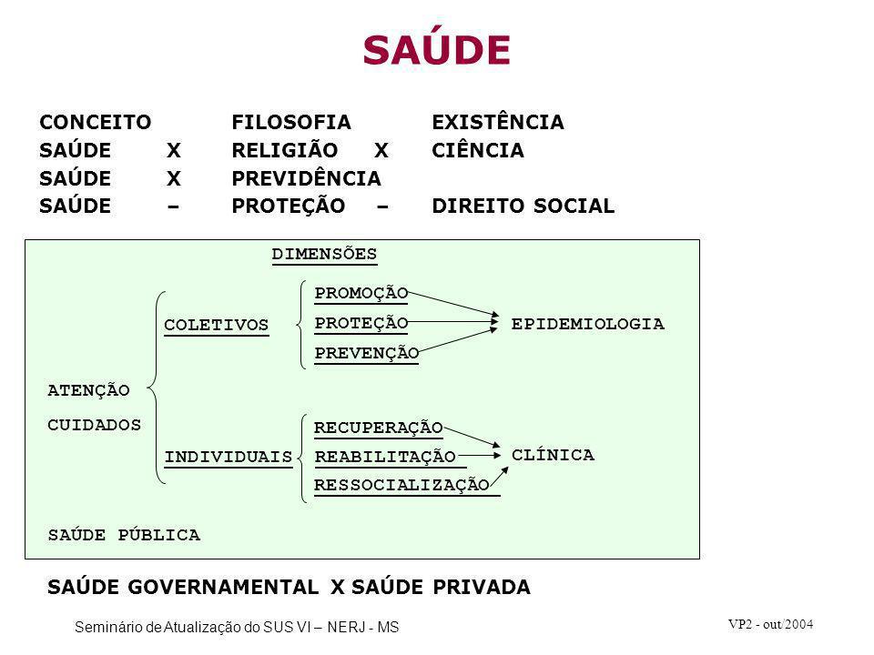 SAÚDE CONCEITO FILOSOFIA EXISTÊNCIA SAÚDE X RELIGIÃO X CIÊNCIA
