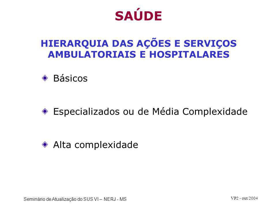 HIERARQUIA DAS AÇÕES E SERVIÇOS AMBULATORIAIS E HOSPITALARES