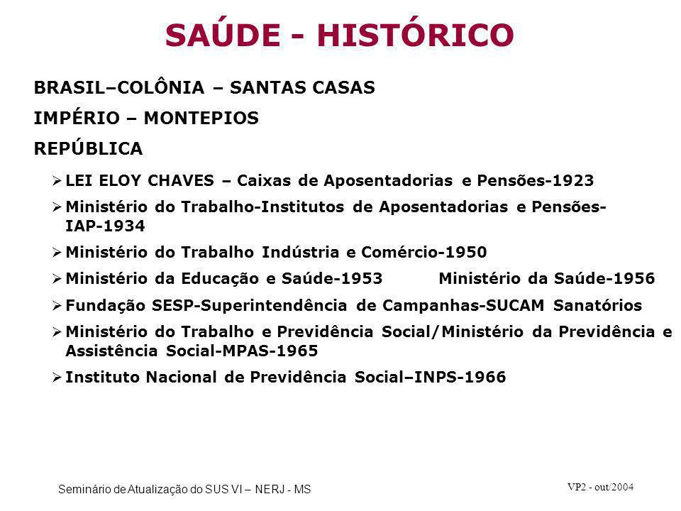 SAÚDE - HISTÓRICO BRASIL–COLÔNIA – SANTAS CASAS IMPÉRIO – MONTEPIOS