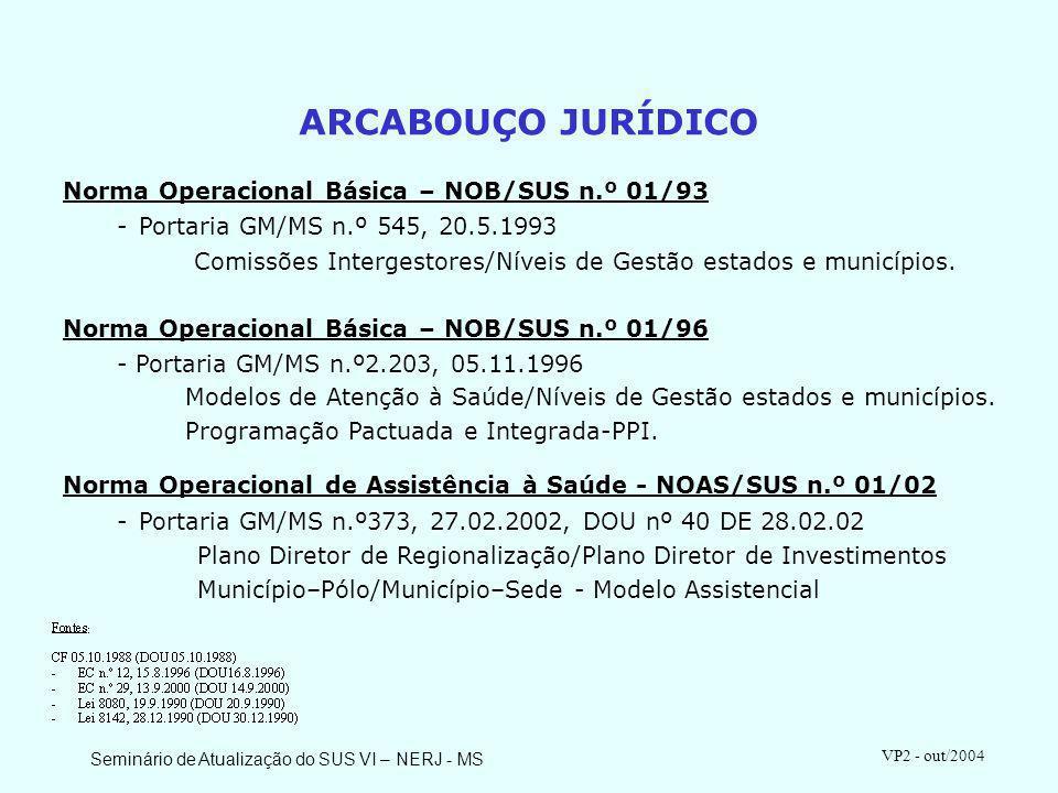 ARCABOUÇO JURÍDICO Norma Operacional Básica – NOB/SUS n.º 01/93