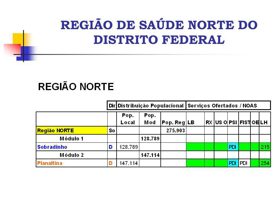 REGIÃO DE SAÚDE NORTE DO DISTRITO FEDERAL