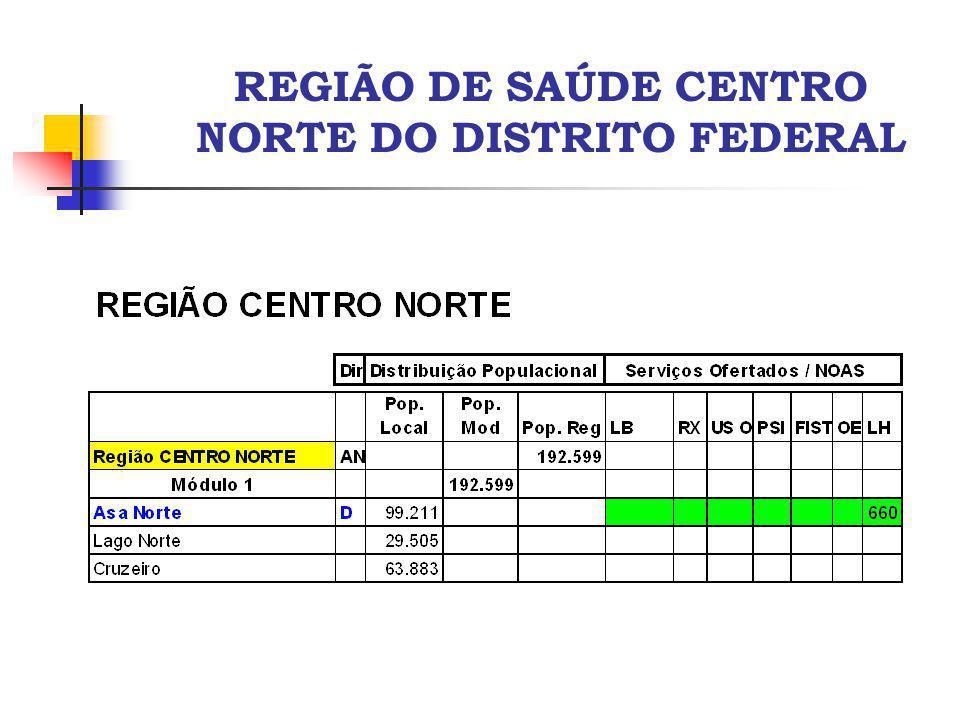 REGIÃO DE SAÚDE CENTRO NORTE DO DISTRITO FEDERAL