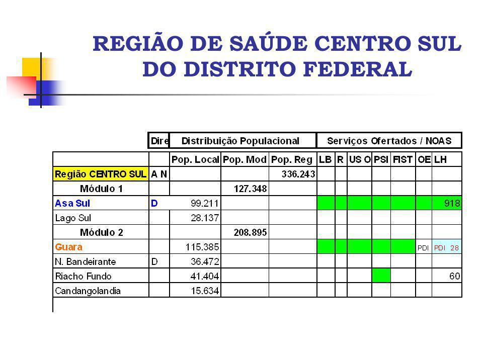 REGIÃO DE SAÚDE CENTRO SUL DO DISTRITO FEDERAL