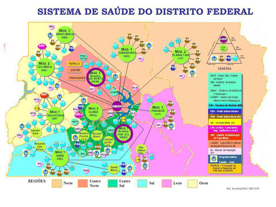 SISTEMA DE SAÚDE DO DISTRITO FEDERAL