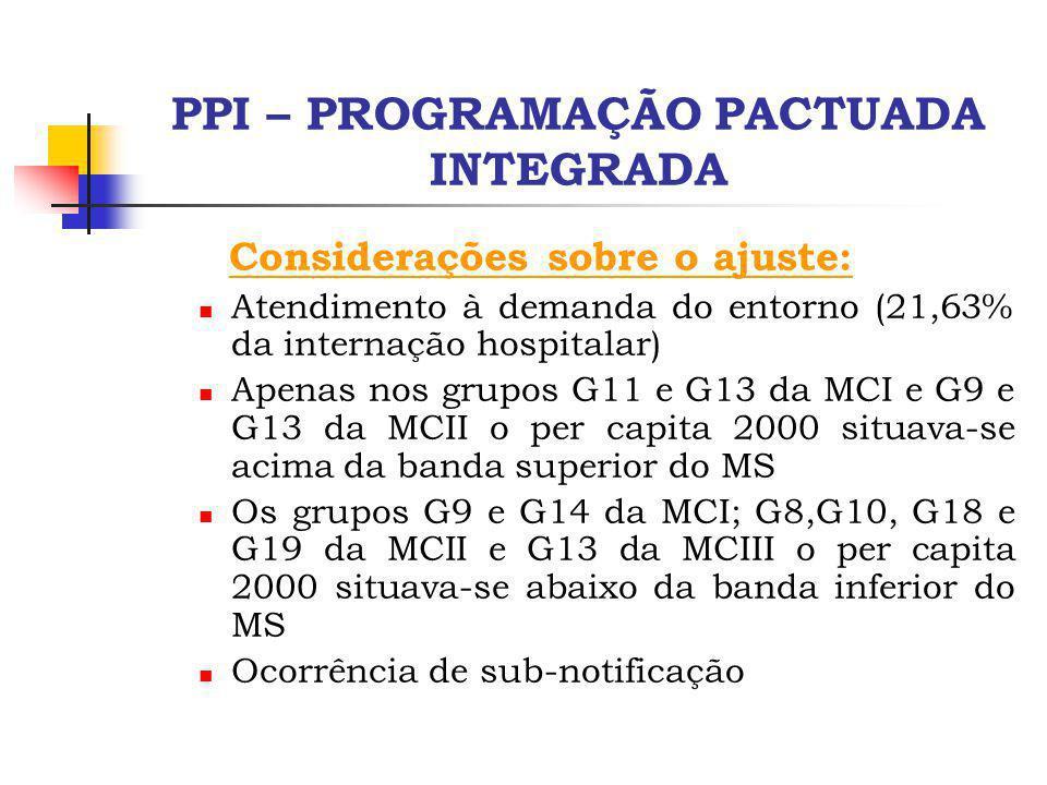 PPI – PROGRAMAÇÃO PACTUADA INTEGRADA