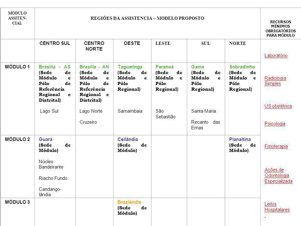 REGIÕES DA ASSISTENCIA – MODELO PROPOSTO CENTRO SUL CENTRO NORTE OESTE