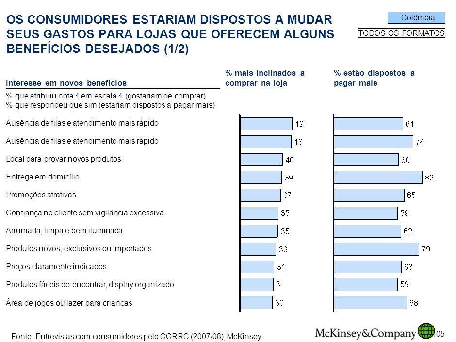 68 SPO-ZZD717-20080425. OS CONSUMIDORES ESTARIAM DISPOSTOS A MUDAR SEUS GASTOS PARA LOJAS QUE OFERECEM ALGUNS BENEFÍCIOS DESEJADOS (1/2)
