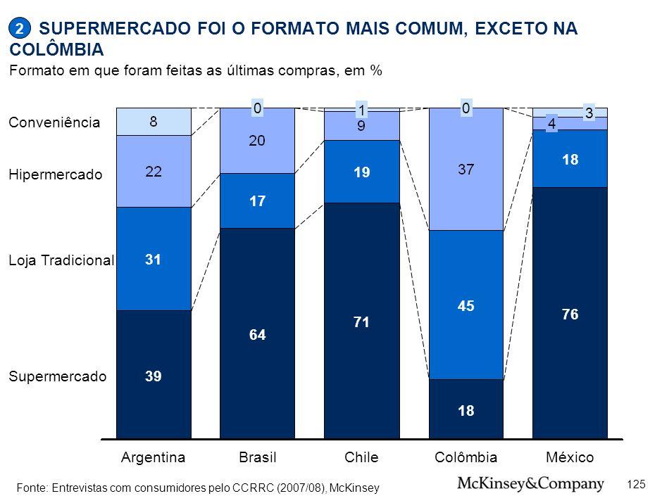SUPERMERCADO FOI O FORMATO MAIS COMUM, EXCETO NA COLÔMBIA