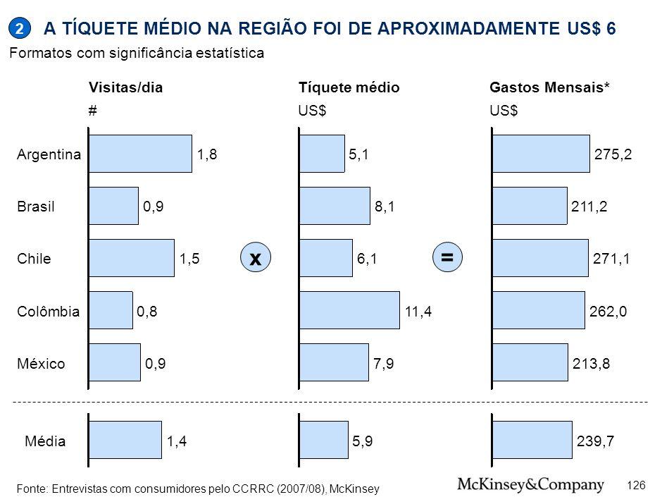 A TÍQUETE MÉDIO NA REGIÃO FOI DE APROXIMADAMENTE US$ 6