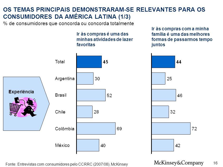 OS TEMAS PRINCIPAIS DEMONSTRARAM-SE RELEVANTES PARA OS CONSUMIDORES DA AMÉRICA LATINA (1/3)
