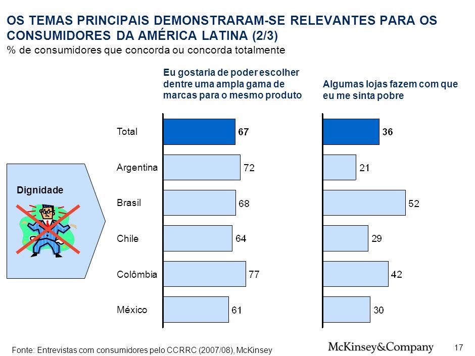 30 OS TEMAS PRINCIPAIS DEMONSTRARAM-SE RELEVANTES PARA OS CONSUMIDORES DA AMÉRICA LATINA (2/3) % de consumidores que concorda ou concorda totalmente.