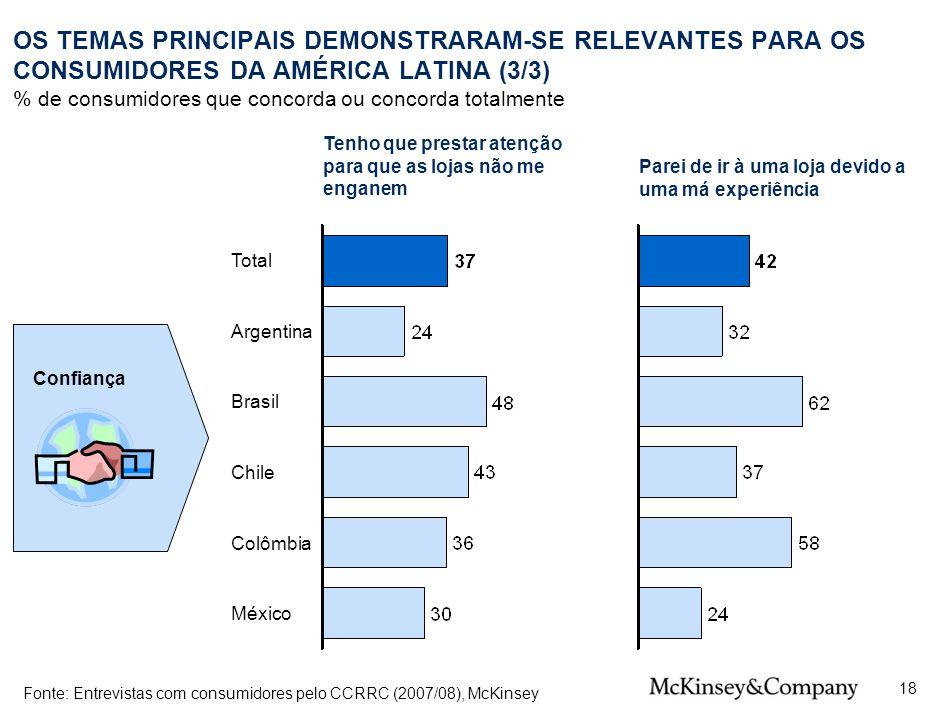 24 OS TEMAS PRINCIPAIS DEMONSTRARAM-SE RELEVANTES PARA OS CONSUMIDORES DA AMÉRICA LATINA (3/3) % de consumidores que concorda ou concorda totalmente.
