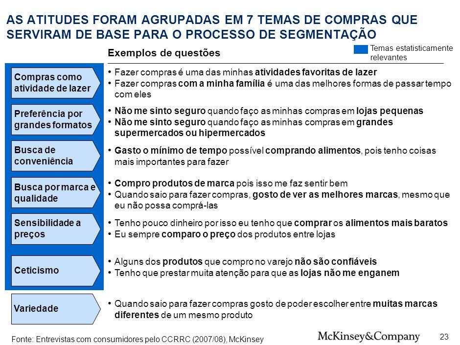 SPO-ZZD717-20080425 AS ATITUDES FORAM AGRUPADAS EM 7 TEMAS DE COMPRAS QUE SERVIRAM DE BASE PARA O PROCESSO DE SEGMENTAÇÃO.