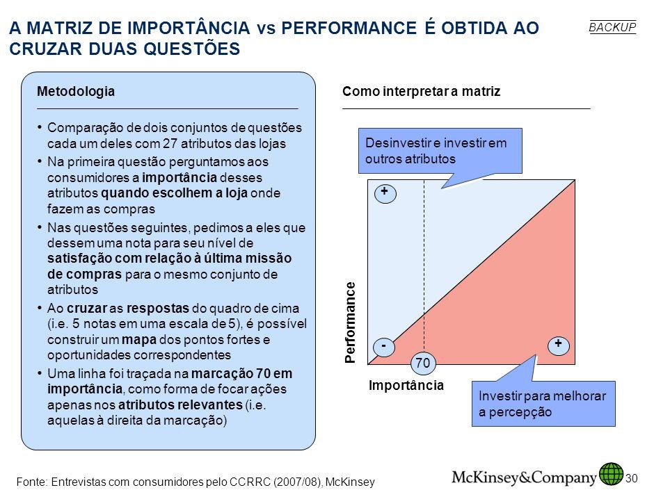 SPO-ZZD717-20080425 A MATRIZ DE IMPORTÂNCIA vs PERFORMANCE É OBTIDA AO CRUZAR DUAS QUESTÕES. BACKUP.