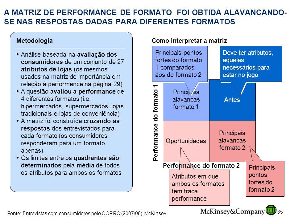 A MATRIZ DE PERFORMANCE DE FORMATO FOI OBTIDA ALAVANCANDO-SE NAS RESPOSTAS DADAS PARA DIFERENTES FORMATOS