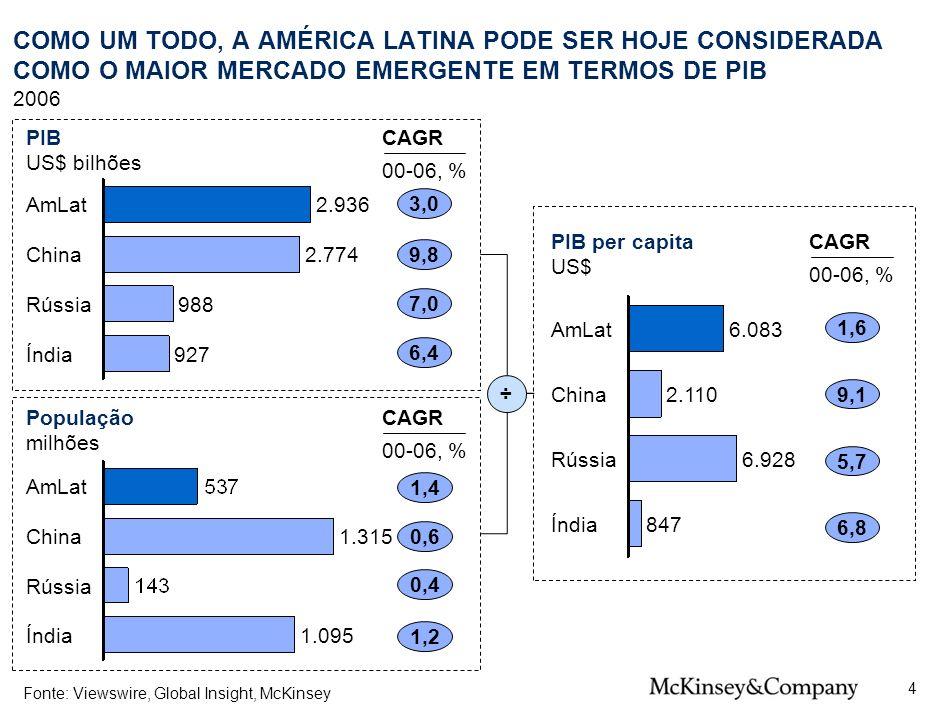 7 SPO-ZZD717-20080425. COMO UM TODO, A AMÉRICA LATINA PODE SER HOJE CONSIDERADA COMO O MAIOR MERCADO EMERGENTE EM TERMOS DE PIB.
