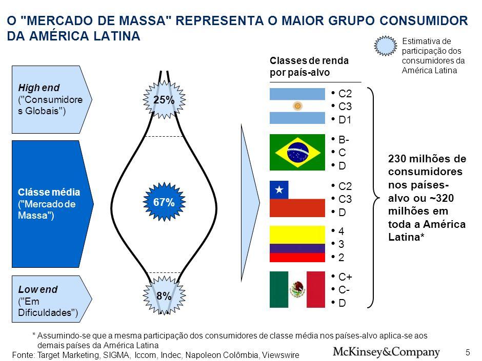 SPO-ZZD717-20080425 O MERCADO DE MASSA REPRESENTA O MAIOR GRUPO CONSUMIDOR DA AMÉRICA LATINA.