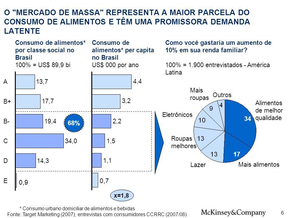 4 SPO-ZZD717-20080425. O MERCADO DE MASSA REPRESENTA A MAIOR PARCELA DO CONSUMO DE ALIMENTOS E TÊM UMA PROMISSORA DEMANDA LATENTE.
