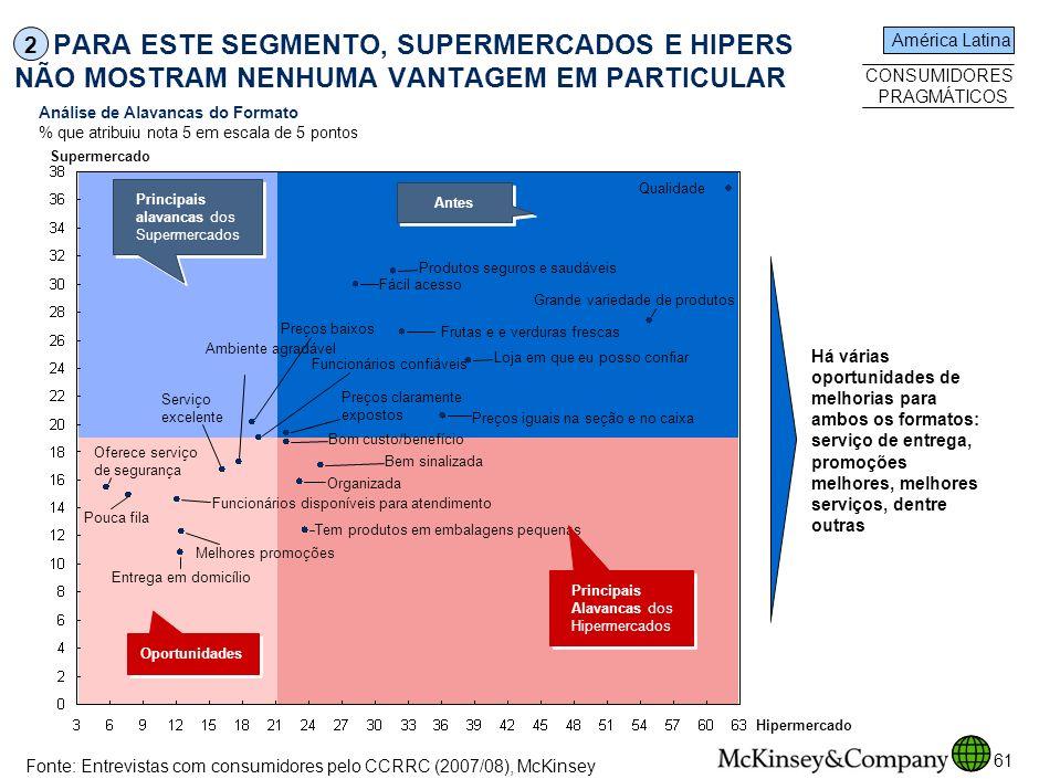 SPO-ZZD717-20080425 PARA ESTE SEGMENTO, SUPERMERCADOS E HIPERS NÃO MOSTRAM NENHUMA VANTAGEM EM PARTICULAR.