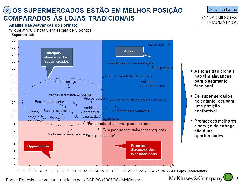 SPO-ZZD717-20080425 OS SUPERMERCADOS ESTÃO EM MELHOR POSIÇÃO COMPARADOS ÀS LOJAS TRADICIONAIS. 2. América Latina.