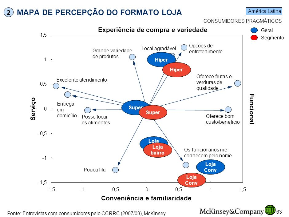 MAPA DE PERCEPÇÃO DO FORMATO LOJA