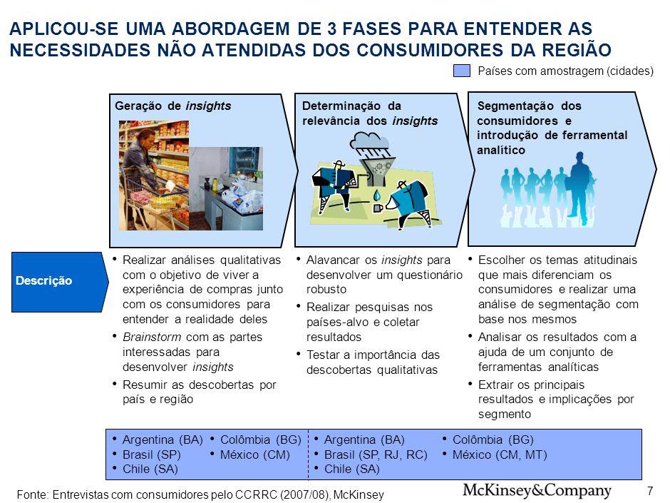 SPO-ZZD717-20080425 APLICOU-SE UMA ABORDAGEM DE 3 FASES PARA ENTENDER AS NECESSIDADES NÃO ATENDIDAS DOS CONSUMIDORES DA REGIÃO.
