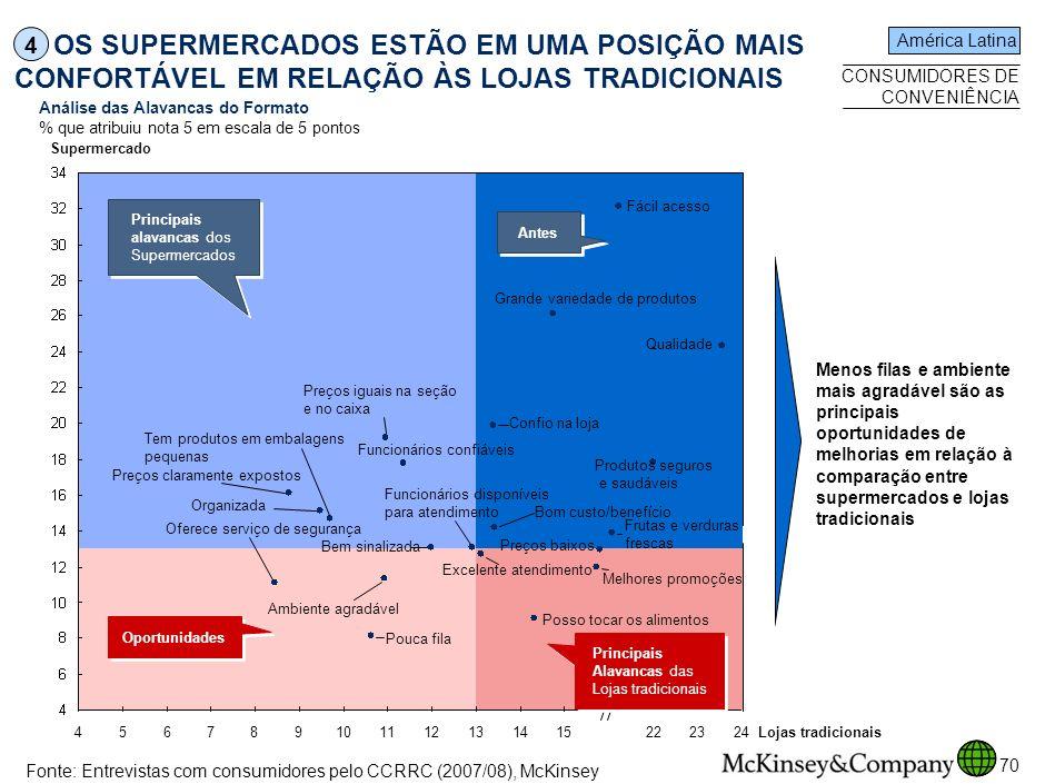 SPO-ZZD717-20080425 4. OS SUPERMERCADOS ESTÃO EM UMA POSIÇÃO MAIS CONFORTÁVEL EM RELAÇÃO ÀS LOJAS TRADICIONAIS.