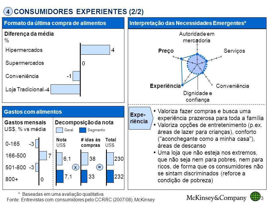 CONSUMIDORES EXPERIENTES (2/2)
