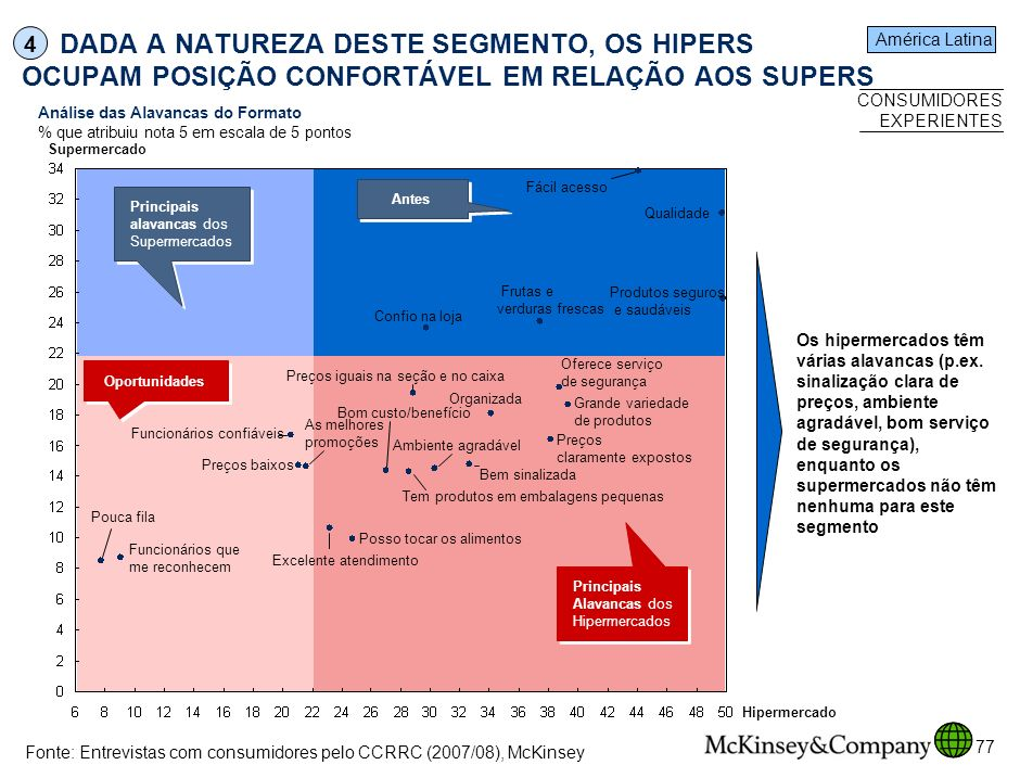SPO-ZZD717-20080425 4. DADA A NATUREZA DESTE SEGMENTO, OS HIPERS OCUPAM POSIÇÃO CONFORTÁVEL EM RELAÇÃO AOS SUPERS.