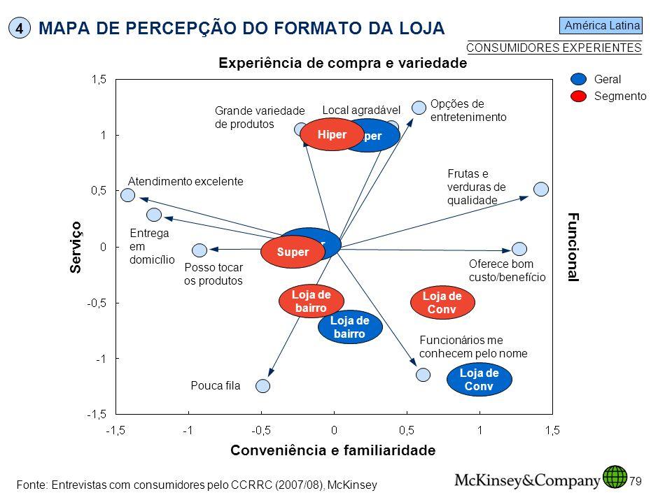 MAPA DE PERCEPÇÃO DO FORMATO DA LOJA