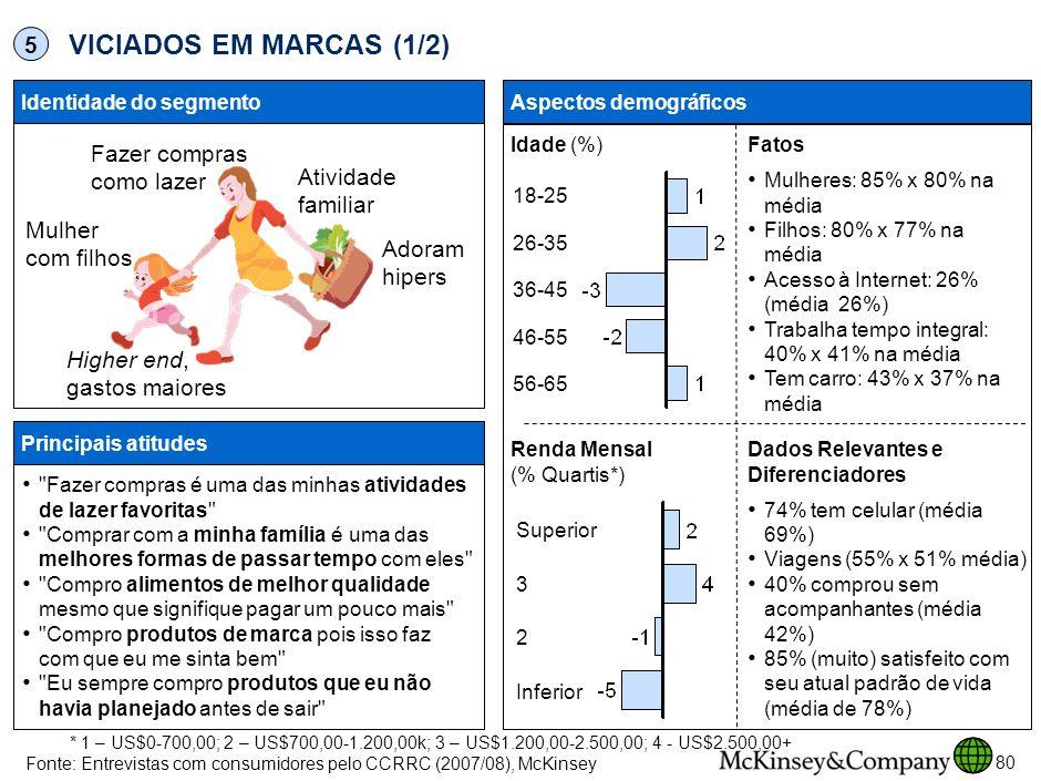 VICIADOS EM MARCAS (1/2) 5 Fazer compras como lazer Atividade familiar