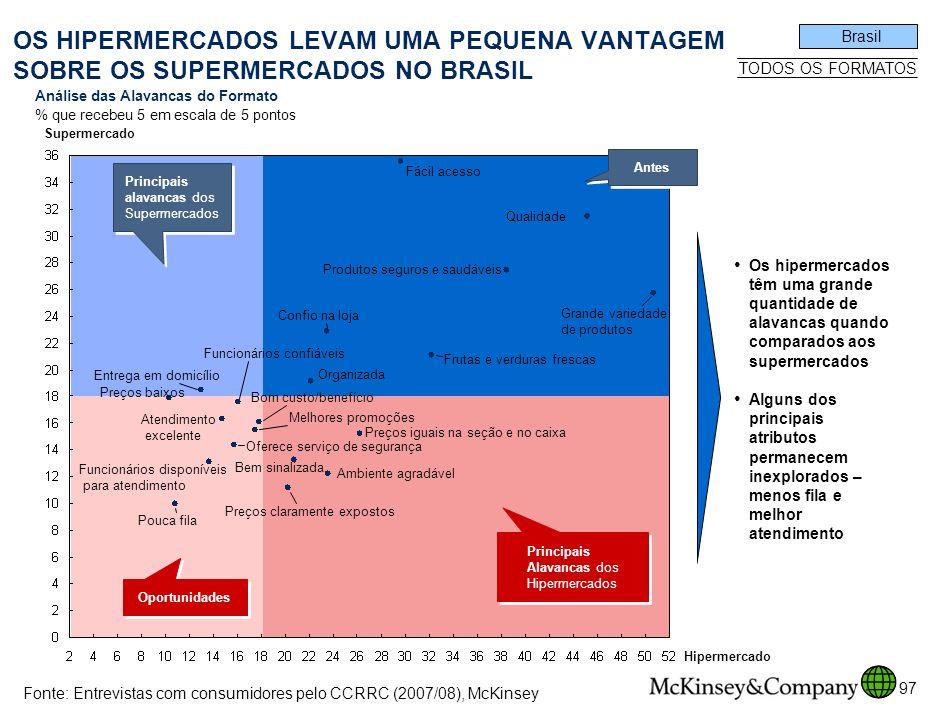 SPO-ZZD717-20080425 OS HIPERMERCADOS LEVAM UMA PEQUENA VANTAGEM SOBRE OS SUPERMERCADOS NO BRASIL. Brasil.